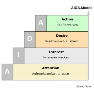 Das AIDA Modell von www.teachSam.de