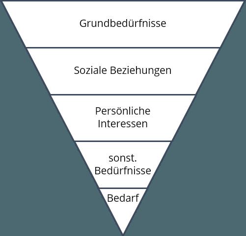 Die Pyramide zeigt unsere Informationsfilter. Image credit: TelefonArt.