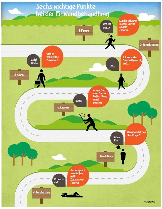 6 Schritte, wie Sie jeden Einwand einfach entkräften ...