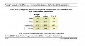 Nur 15% der Entscheider empfinden Meetings als erfolgreich.