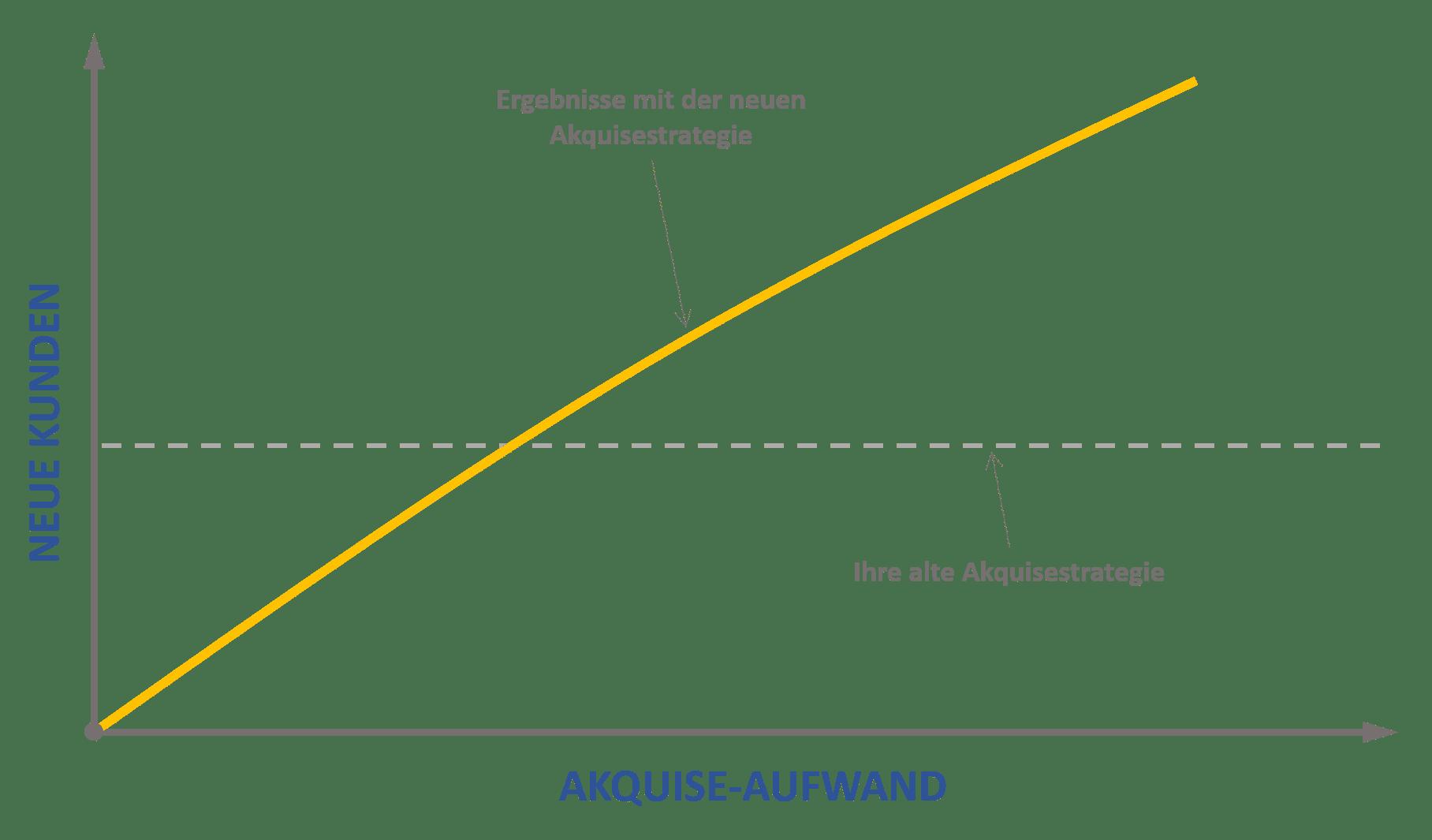 akquisestrategie-kunden-neu